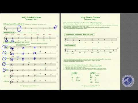 Music Notation Basics Topic 8 LECTURE (NYJA Online)