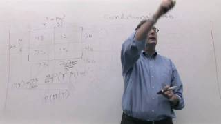 Chapter 04: Probability: Contingency table: conditional probability (1/3)
