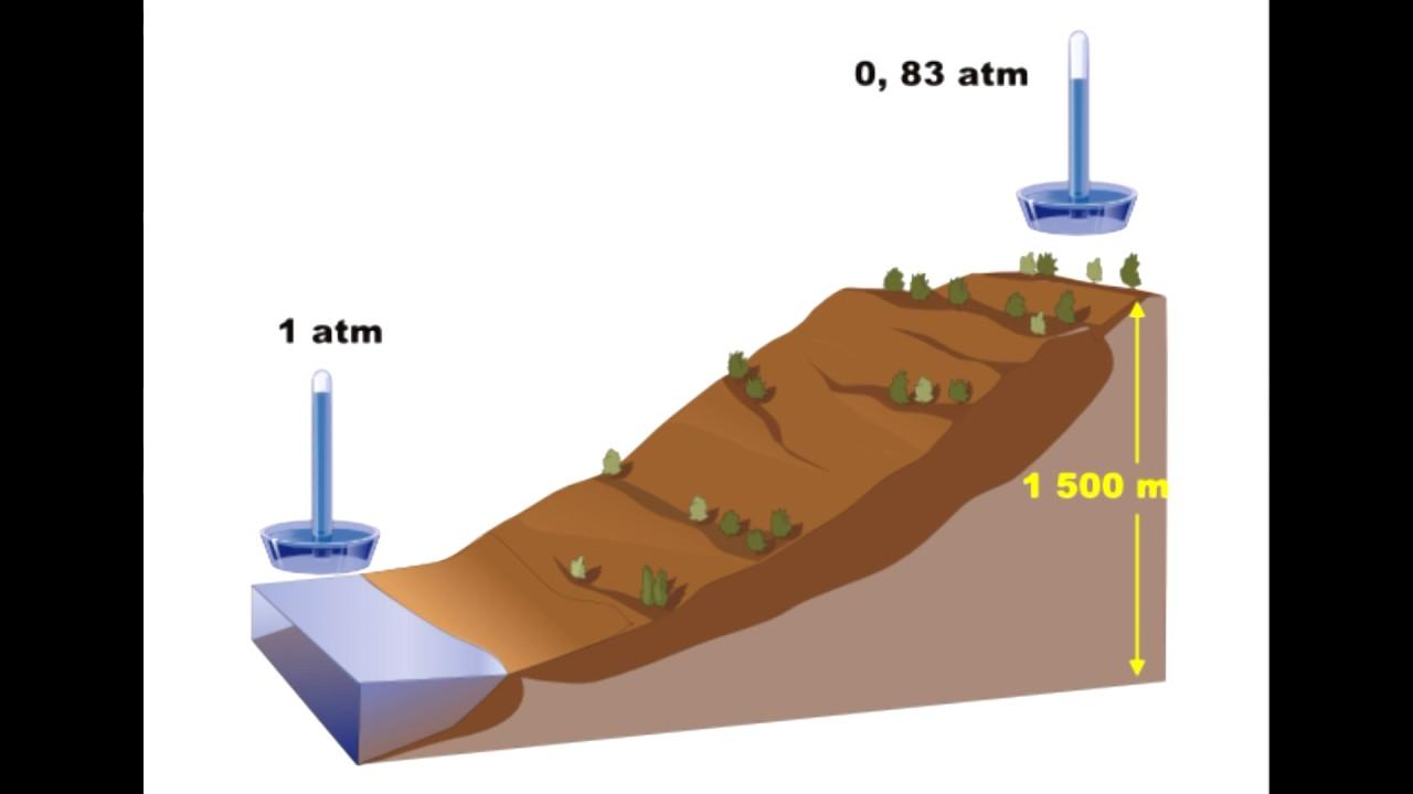 ¿Qué es la Presión Atmosférica? - YouTube