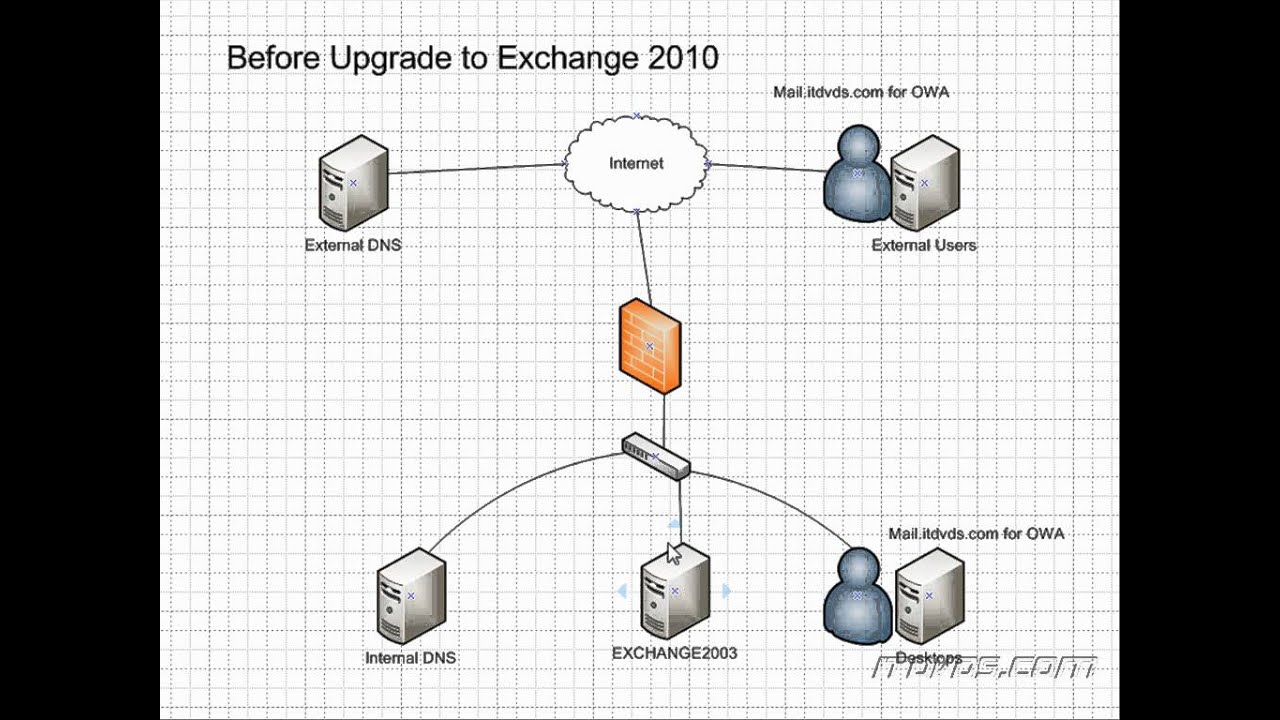 Upgrading To Exchange From Exchange Migration
