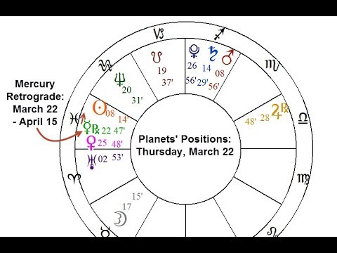 Mercury Retrograde Begins March 22; Effects for Each Sign