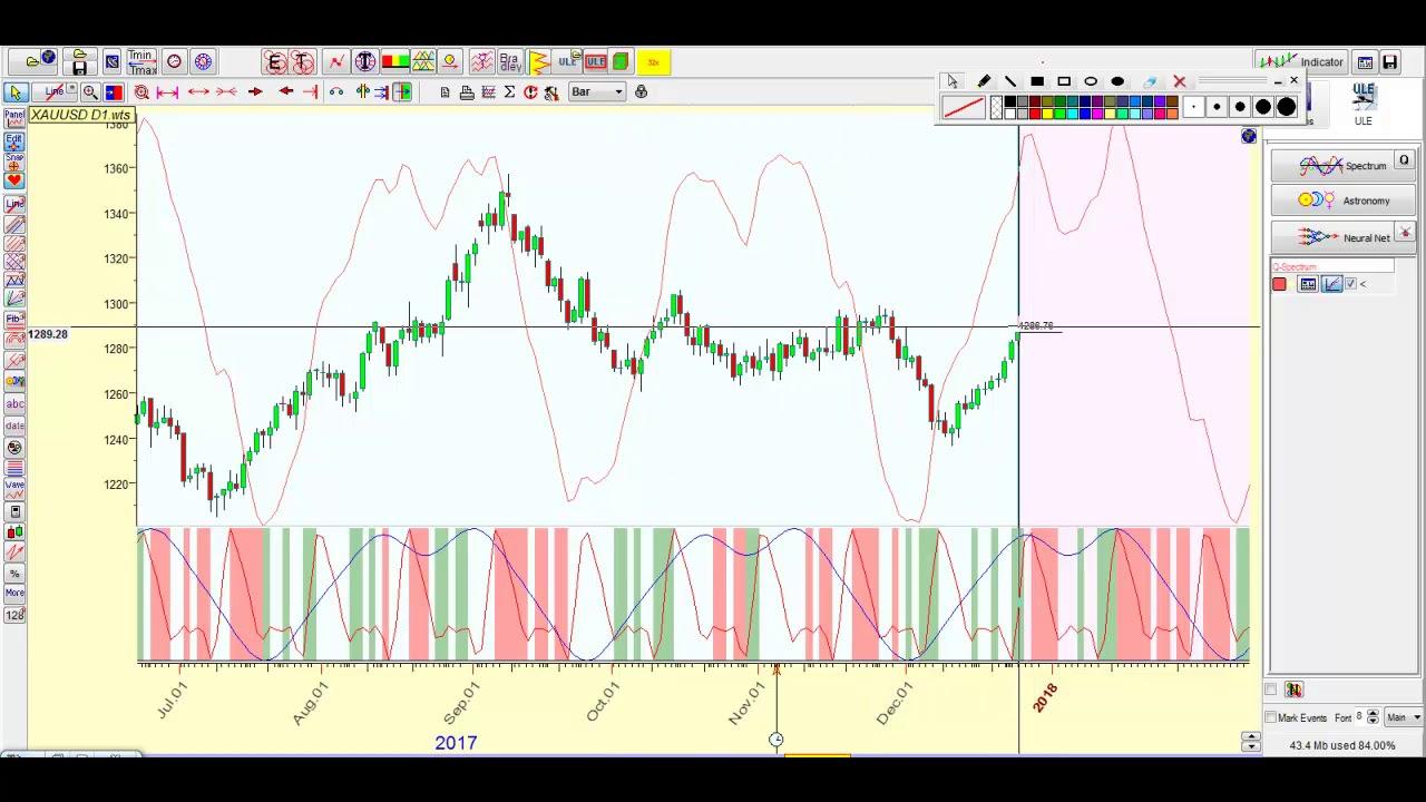 Прогноз по золоту на форексе торговля без новостей форекс