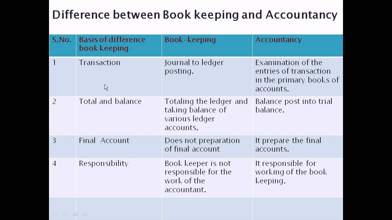 difference between book keeping accountancy and auditing Difference between accountancy and auditing  book-keeping, accountancy and auditing are the three aspects of the term 'accountancy' itself in its.