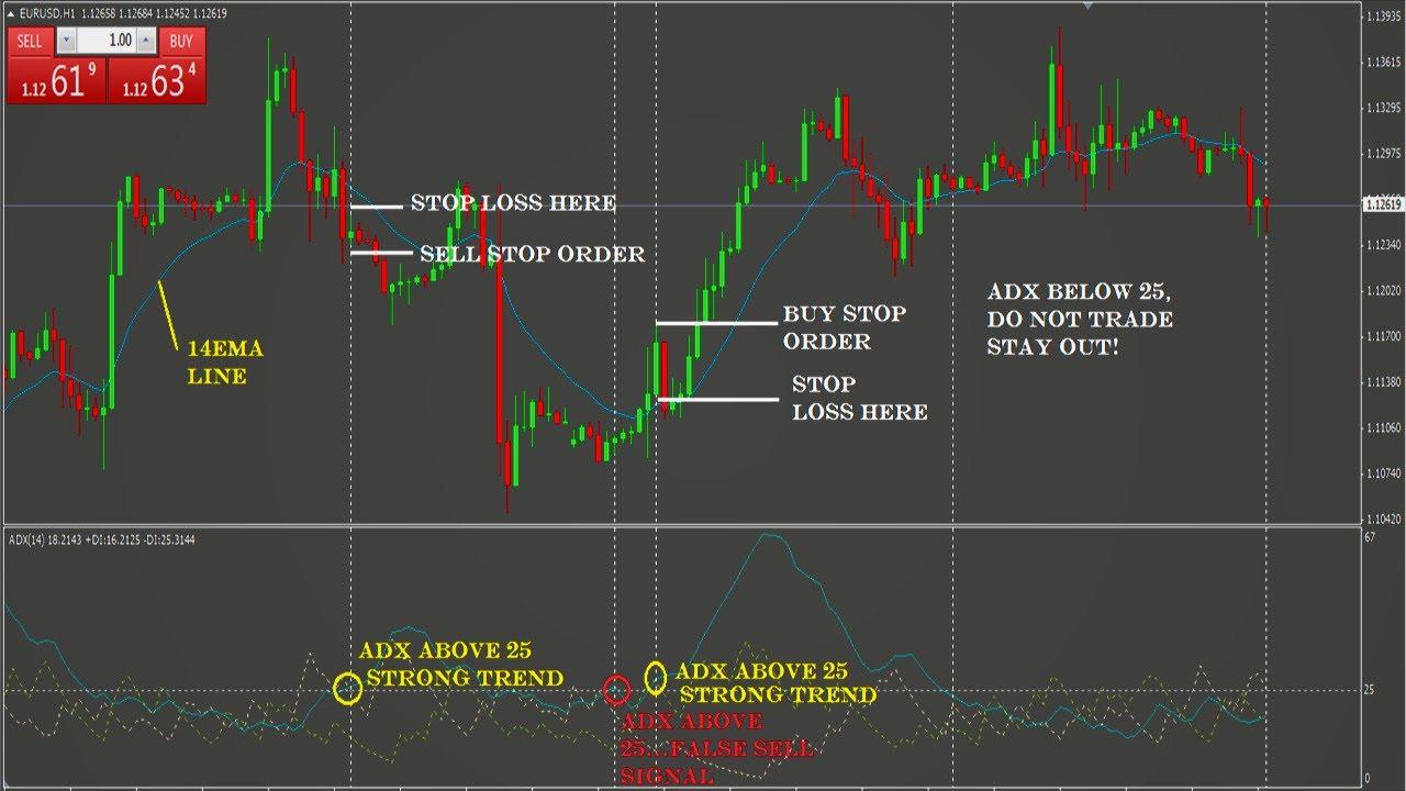 Adx Indicator Moving Average Forex Trading Strategy Two Ema