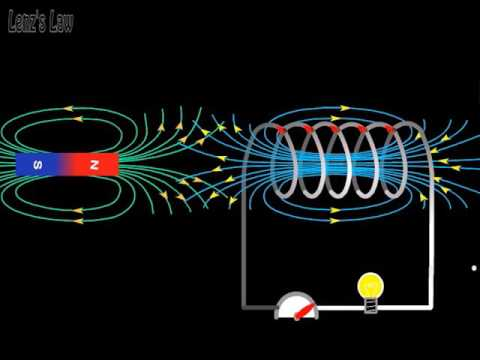 lenz s law Lenz's law states that the current induced in a circuit due to a change or a motion in a magnetic field is so directed as to oppose the change in flux and to exert a .