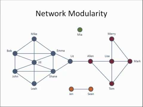Week 3: Network Modularity and Community Identification
