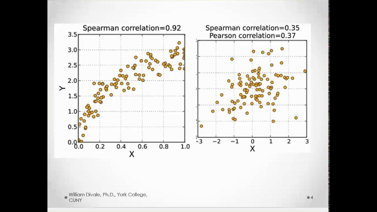Spearman Quot S Rho Correlations Explained Youtube