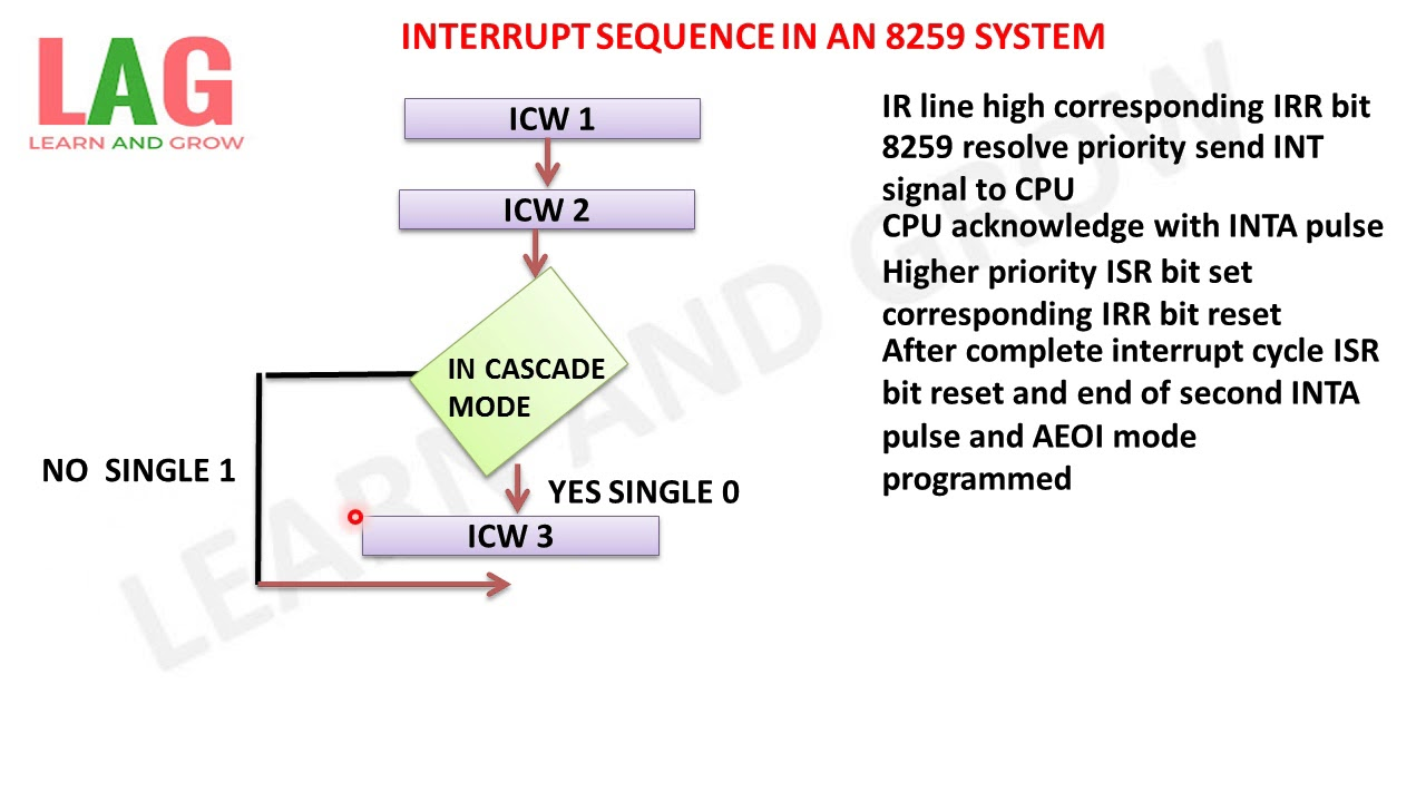 Interrupt Sequence In An 8086 8259 System