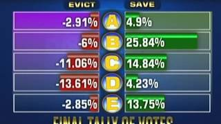 pbb 737 6th eviction night official tally of save evict votes