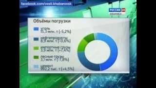Вести-Хабаровск. Контейнерные перевозки увеличились(Объём контейнерных перевозок на Дальневосточной железной дороге с начала года вырос на 20%., 2013-11-08T05:08:22.000Z)