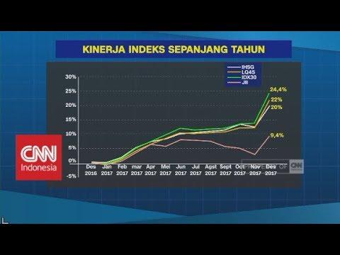 Meroket, Kinerja Indeks Bursa ; IHSG Pecahkan Rekor Mp3