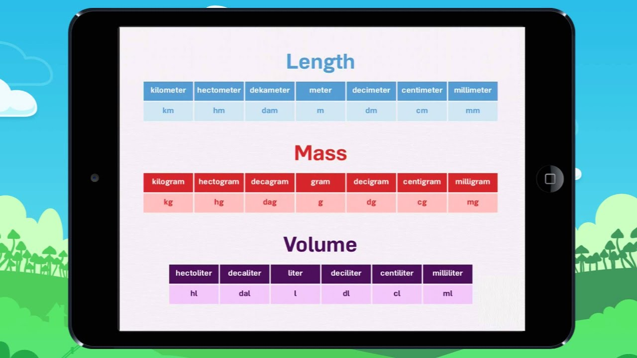 Learn about the units for length, mass & volume! Lesson - YouTube