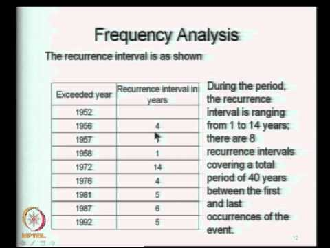 Mod-06 Lec-24 Frequency Analysis - I