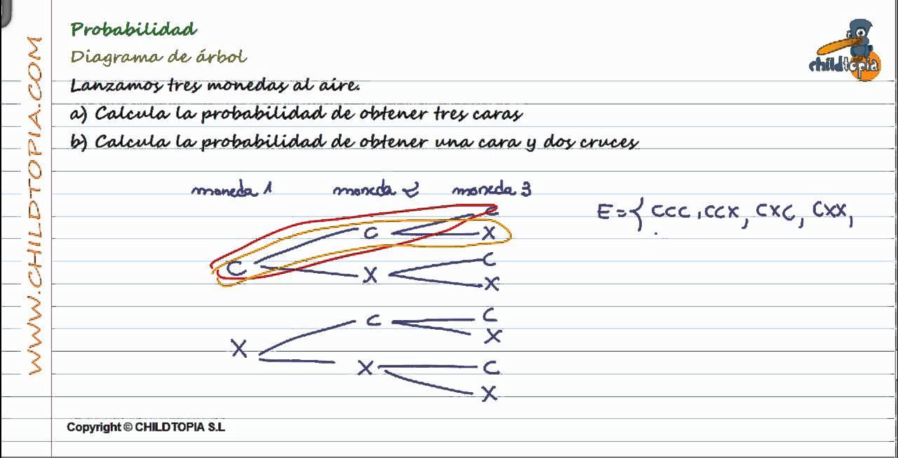 probabilidad diagrama de �rbol youtube Diagrama De Arbol De Problemas probabilidad diagrama de �rbol