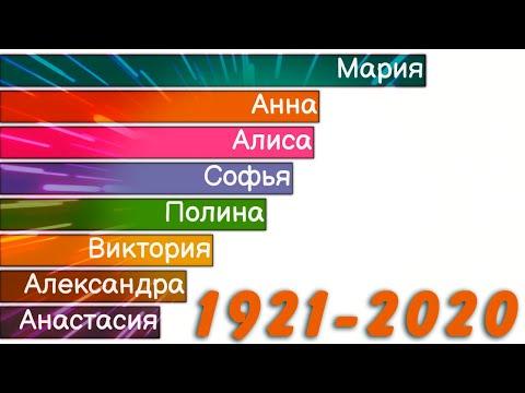 Топ 10 Женских Имён в России 1921 - 2020   Рост популярности