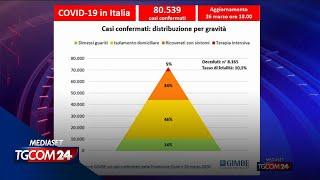 """Coronavirus, Il Presidente Della Fondazione Gimbe: """"in Italia 135mila Casi Non Accertati"""""""