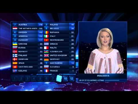Eurovision 2014: Votes of Moldova