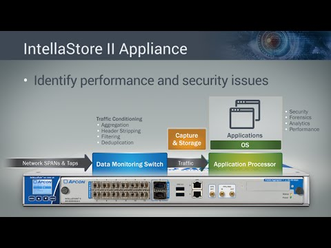 APCON IntellaStore II Certified Tested Applications