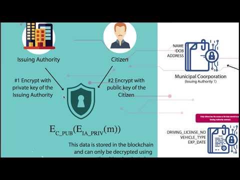 Public Identity on Blockchain [Architecture and Demo]