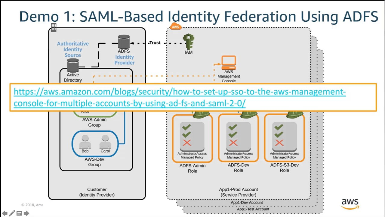 The Evolution of Identity and Access Management on AWS - AWS Online Tech  Talks