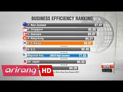 Korea ranks 5th in World Bank's business environment survey