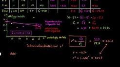 Statistik: Regression: Determinationskoeffizient - FernUni Hagen - Psychologie