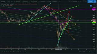 CTT Bitcoin ta daily targets technical analysis trading crypto news TA market cryptocurrency update