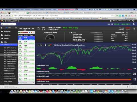 Chaikin Analytics Screaming Continued Market Sell Off
