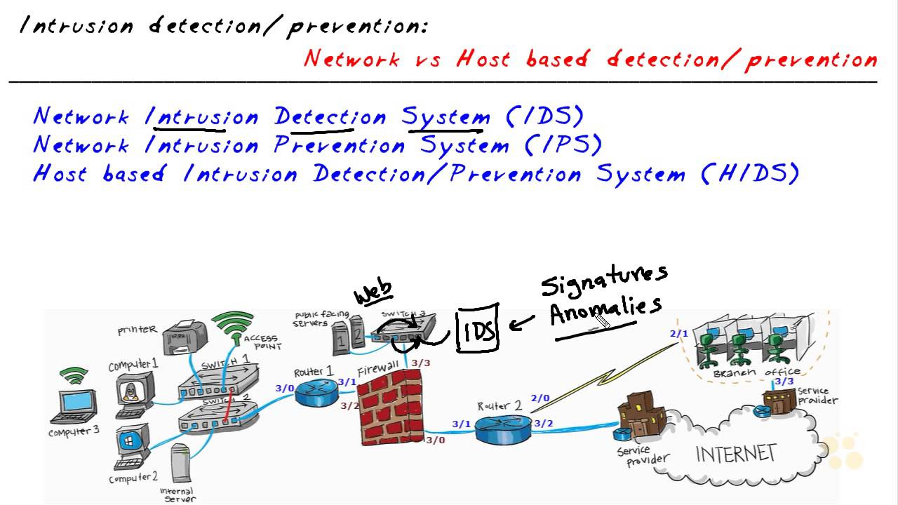 Host Based Intrusion Detection Systems