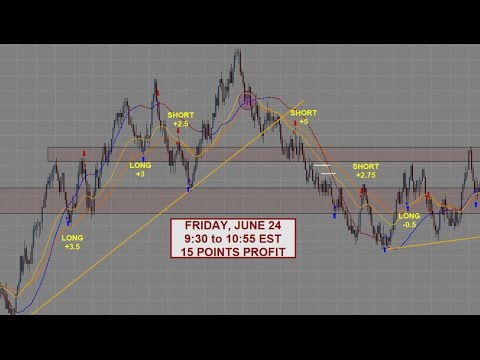 S&P 500 Emini Day Trading | +15 Points – June 24th | Samurai Trading Academy