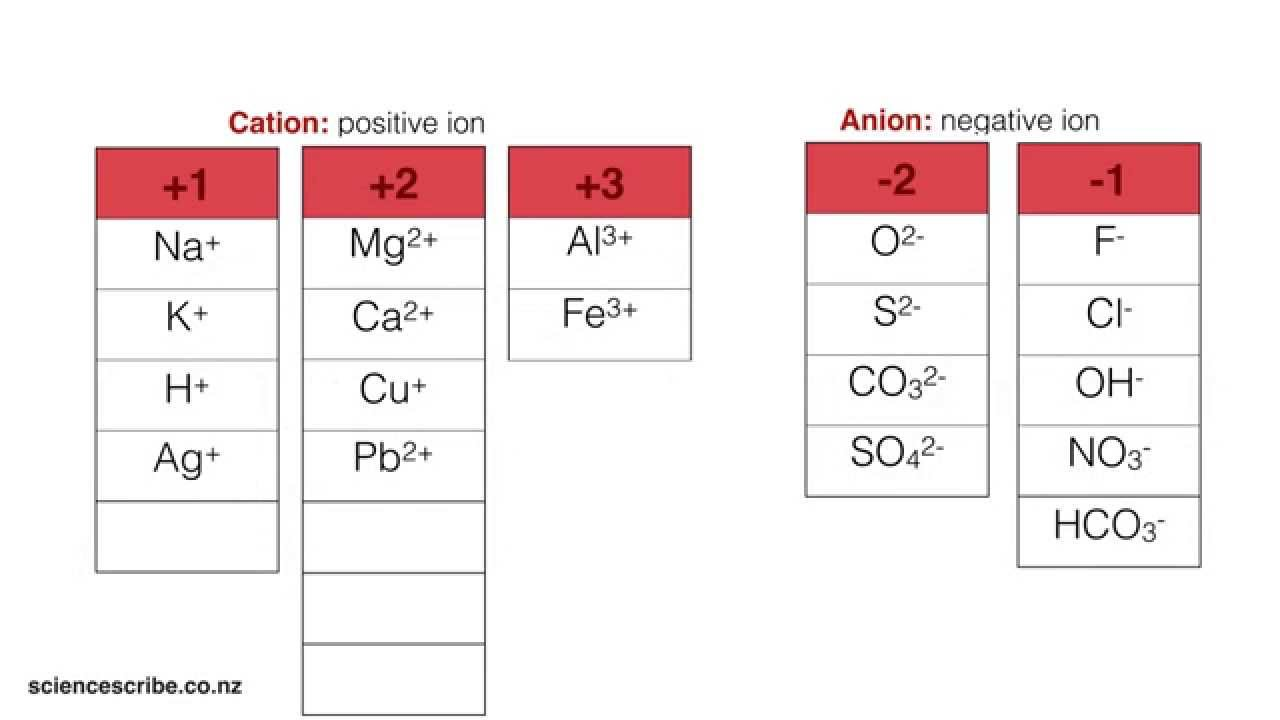 Writing simple ionic formula ncea l1 sci youtube writing simple ionic formula ncea l1 sci urtaz Image collections