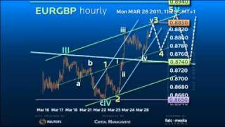 Forex Trading Strategy #EURGBP - When will Weekly Trendline Break be Accelerated?