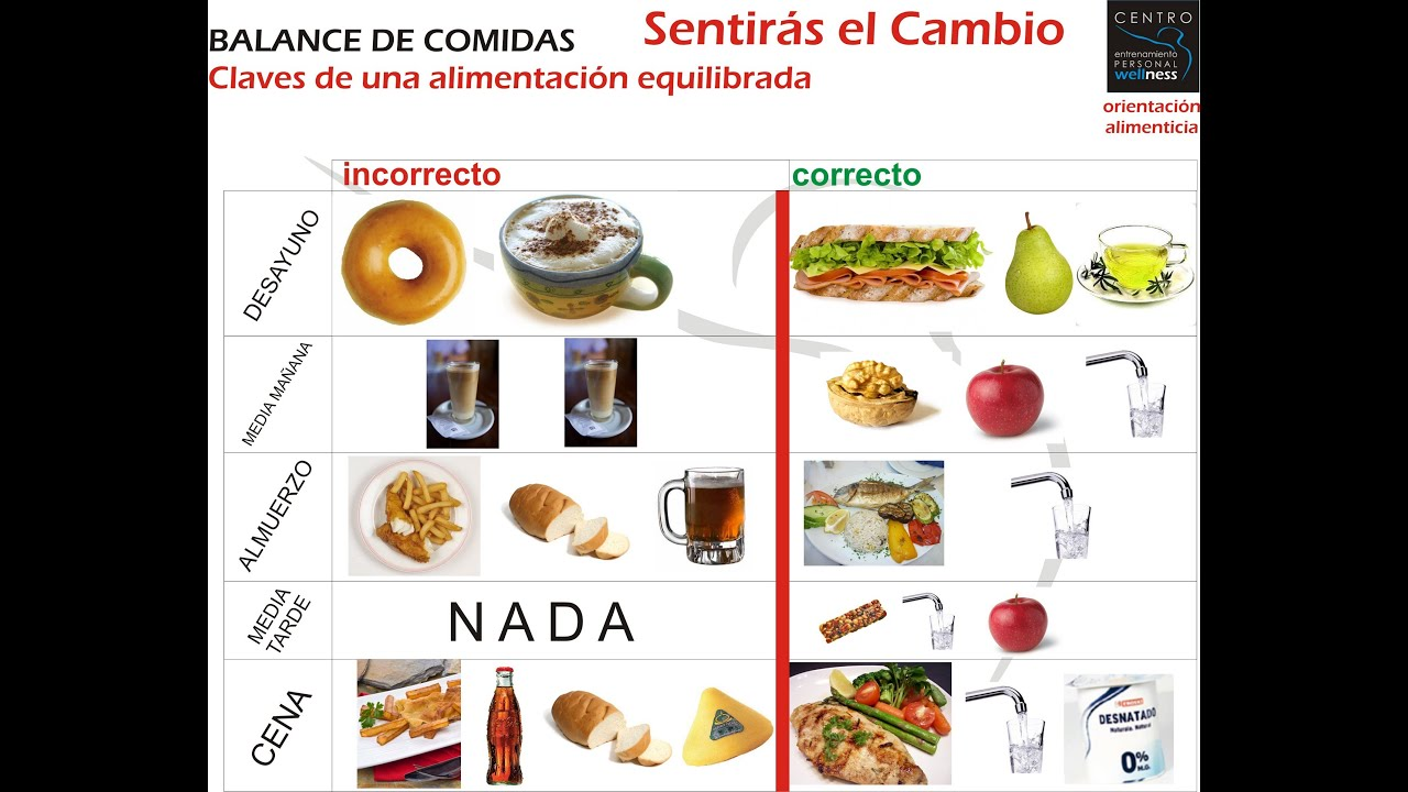 Dieta sobrepeso iberia express