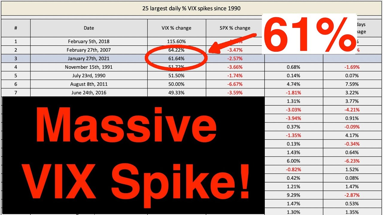 Video #142)  3rd Largest VIX Spike Ever!