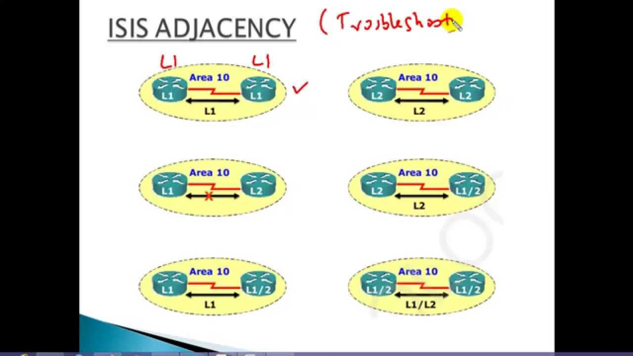 CCIE Routing & Switching V5:ISIS Adjacency - L1-L2 - YouTube