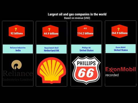 Largest Oil and Gas companies by Revenue   List of biggest oil and gas companies   StatsDude