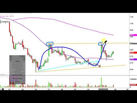 Vanguard Natural Resources LLC - VNR Stock Chart Technical Analysis for 12-01-16