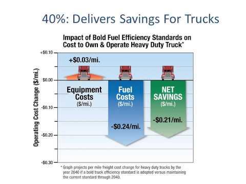 Exploring the Business-Policy Nexus: EPA's Heavy Truck Efficiency Standards