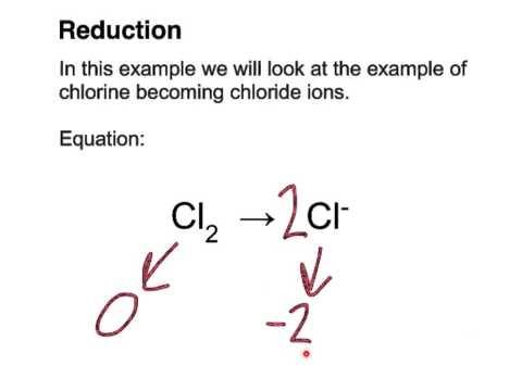 Half Equations Tutorial