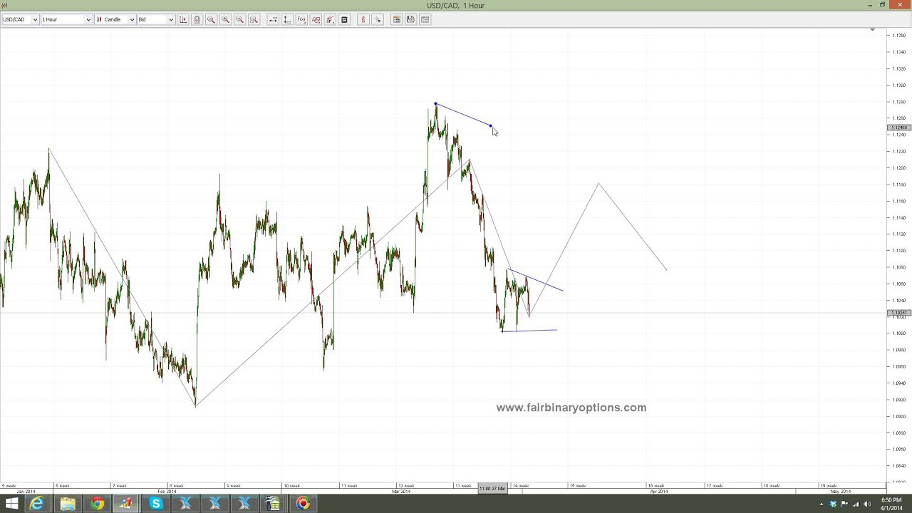 Binary options trading strategies 2021 1040 cshub csgo betting