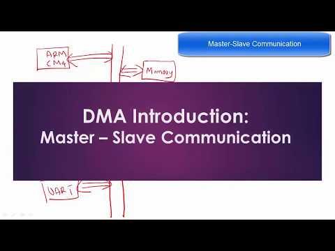 DMA Introduction Master – Slave Communication