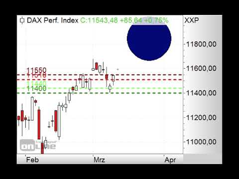 DAX - Brexit-Deal? - Morning Call 12.03.2019