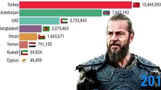 Timeline of Dirilis Ertugrul Popularity by Most Viewership Countries Wise (2014 -2020)Ertugrul gazi