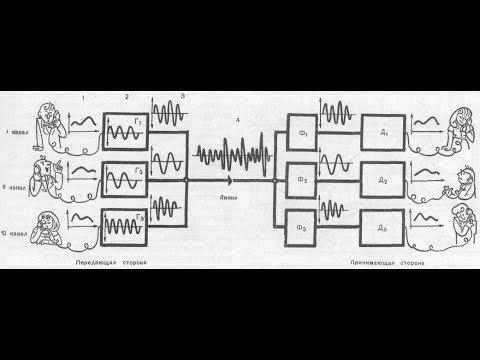 Частотное разделение каналов