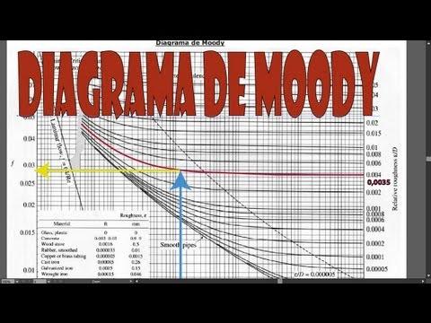 Diagrama de moody interativo wiring library diagrama de moody youtube rh youtube com diagrama de florence diagrama de porter ccuart Choice Image