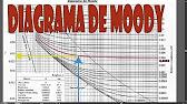 Diagrama de moody youtube 212 ccuart Choice Image