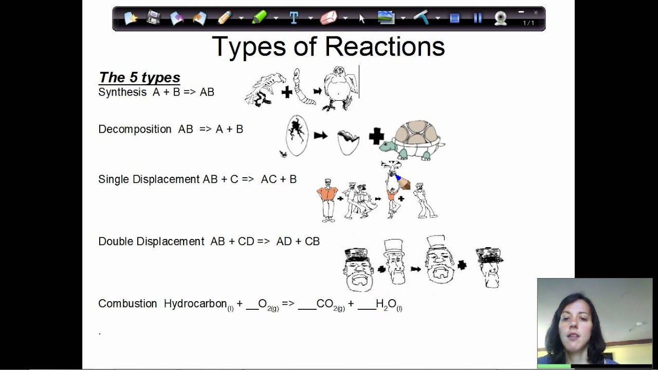 How to identify types of chemical reactions - YouTube