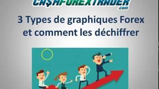 YOUSSEF EL FARISSI - Cashforextrader : 3 types de graphiques forex
