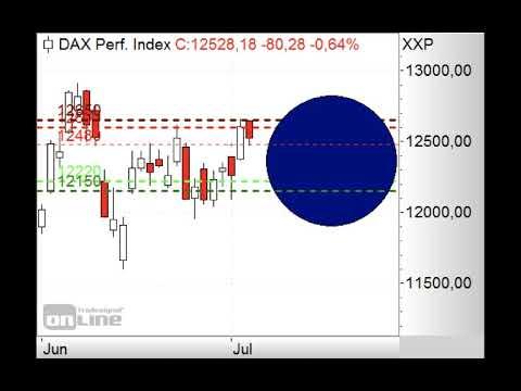 DAX mit kräftigem Gap-up - ING MARKETS Morning Call 06.07.2020
