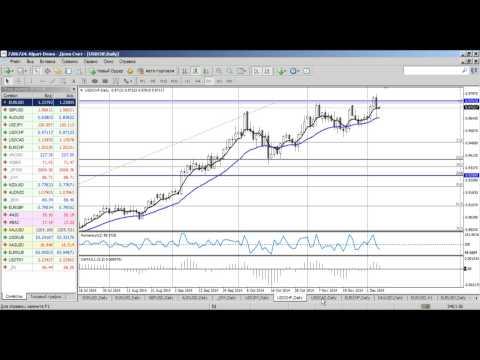 Среднесрочный анализ валютных курсов на Форекс от 05.12.2014